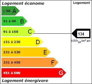 Graphique dpe énergie