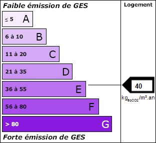 DPE Ges