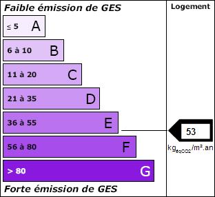 Classe GES