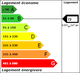 DPE Energie